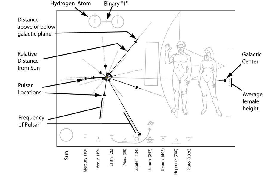 voyager 2 plaque diagram - photo #20