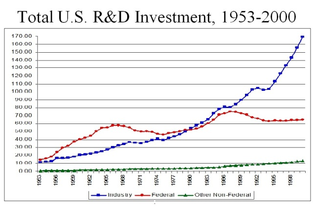 Total U.S. Investment