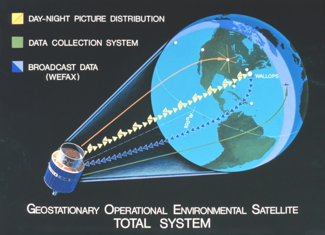 This graphic shows the Geostationary Operational Environmental Satellite (GOES) Total System as developed in 1977.