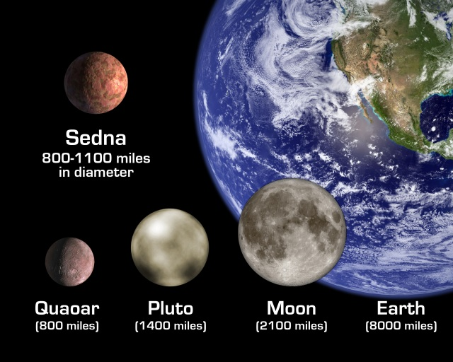"The artist's rendition shows the newly discovered planet-like object, dubbed ""Sedna,"" in relation to other bodies in the solar system, including Earth and its Moon; Pluto; and Quaoar, a planetoid beyond Pluto that was until now the largest known object beyond Pluto. The diameter of Sedna is slightly smaller than Pluto's but likely somewhat larger than Quaoar."
