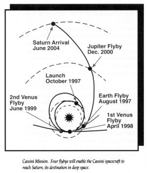 The Cassini flight path to