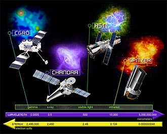 "A graphic showing NASA's ""Great Observatories."""