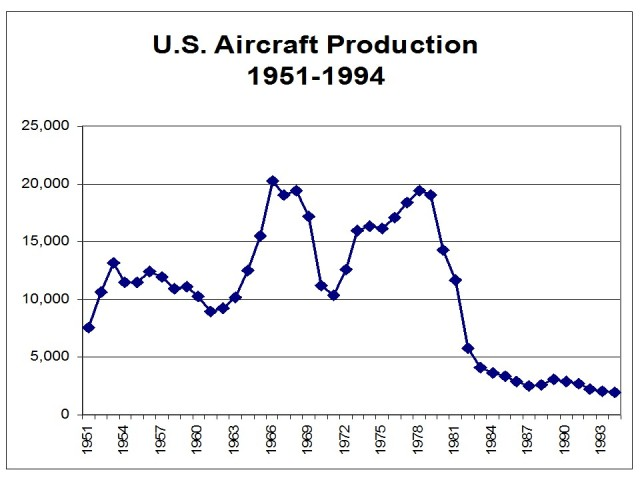 The cyclical nature of Aircraft production.