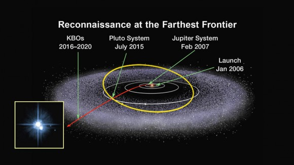 The New Horizons timeline.