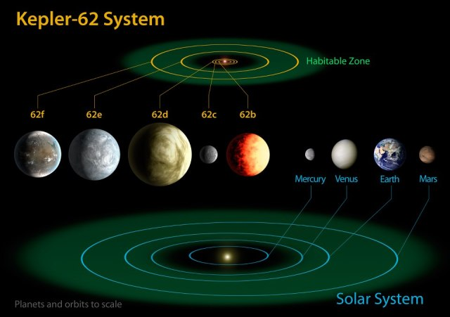 This image shows artist's concepts of the planets in the Kepler-37 system, the Moon and planets in the Solar System (NASA / Ames / JPL-Caltech)