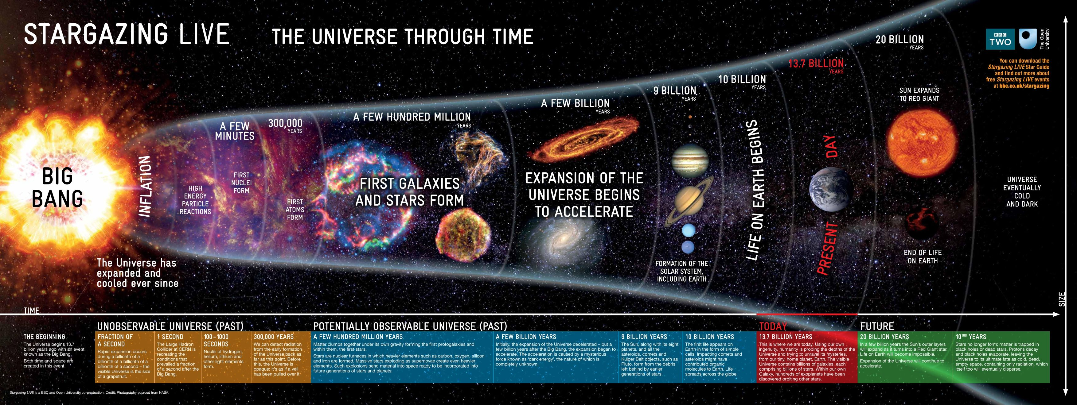 an analysis of the big bang theory on the creation of the universe